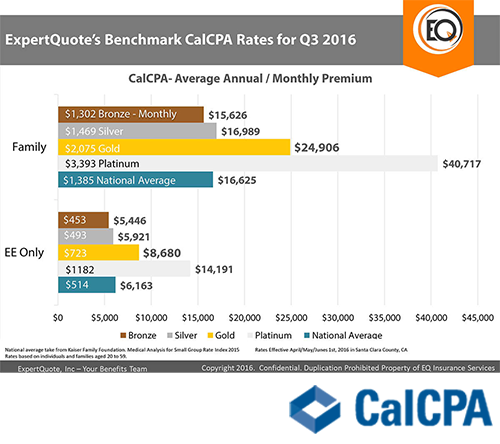 expertquote-benchmark-calcpa-rates-for-q3-2016