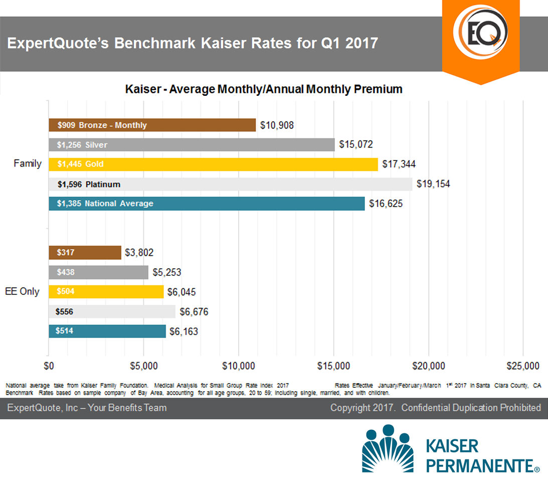 expertquote-benchmark-kaiser-rates-for-q1-2017-3
