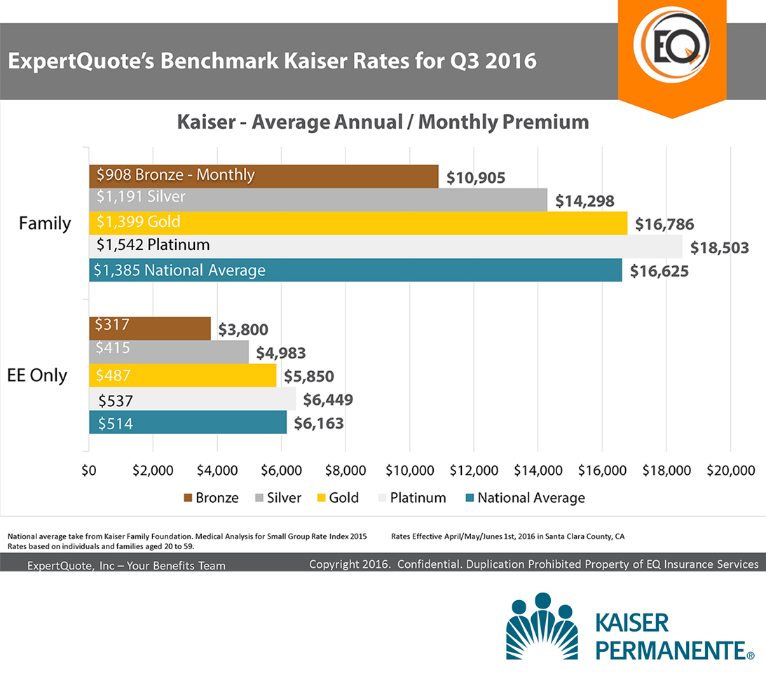 expertquote-benchmark-kaiser-rates-for-q3-2016