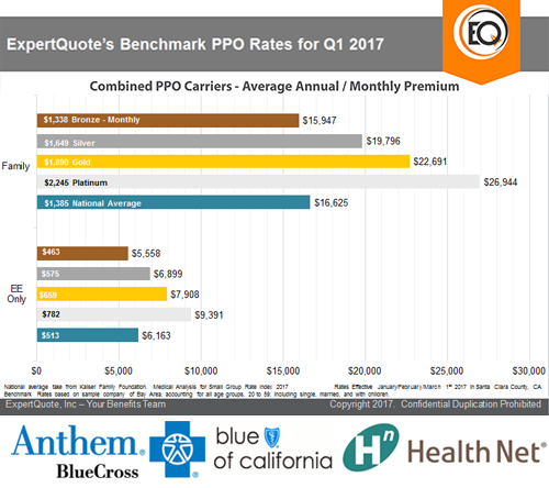 expertquote-benchmark-ppo-rates-for-q1-2017-3