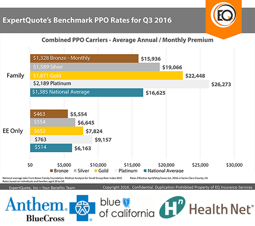 expertquote-benchmark-ppo-rates-for-q3-2016