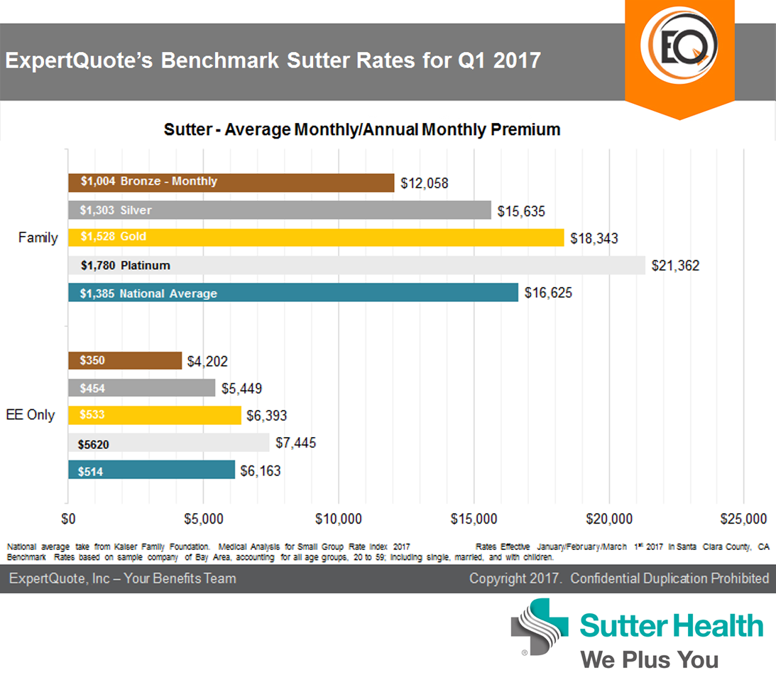 expertquote-benchmark-sutter-rates-for-q1-2017-2